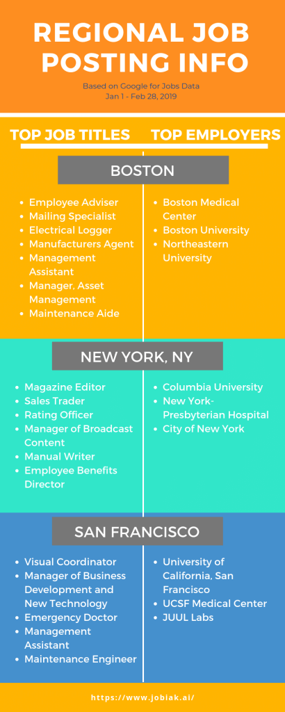 What are the top jobs titles and top employers in Boston, New York, NY and San Francisco -- based on Google for Jobs Data?