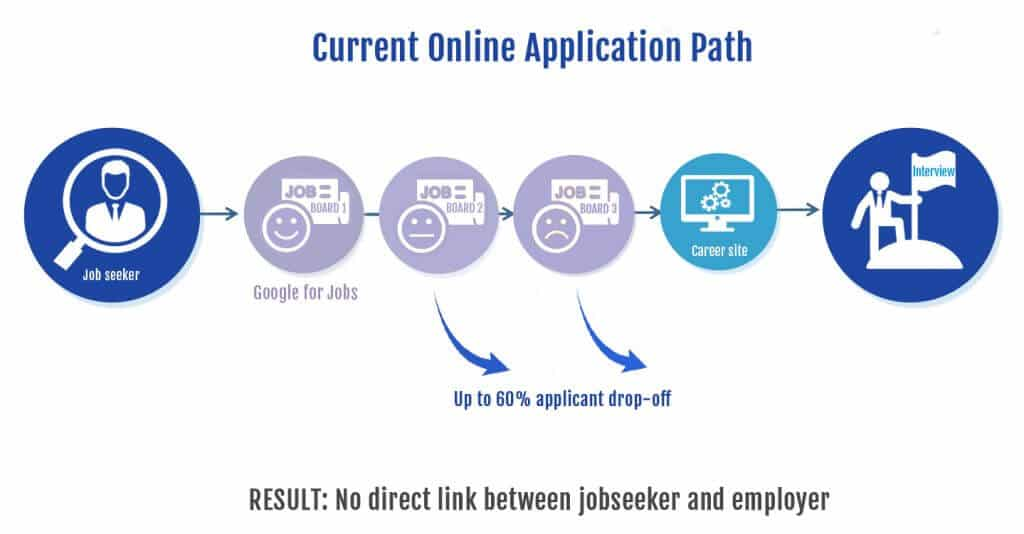 Improving the preapplication stage of the candidate experience