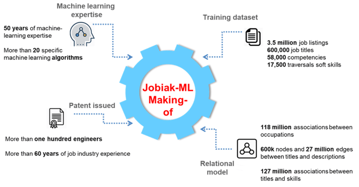 how Jobiak's ML optimizes job postings on Google